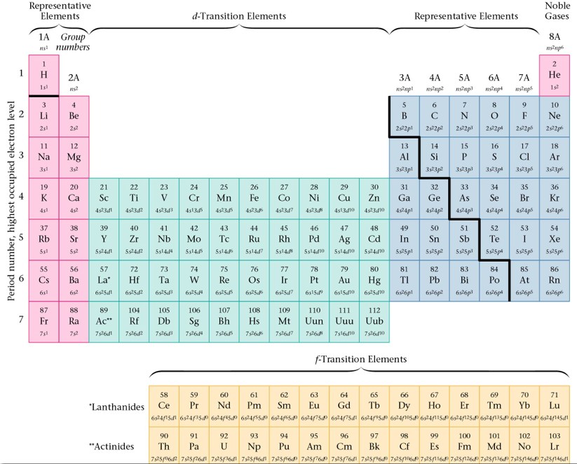 Outline chemistrysaadle periodic table with atomic symbols atomic numbers and partial electron configurations urtaz Gallery